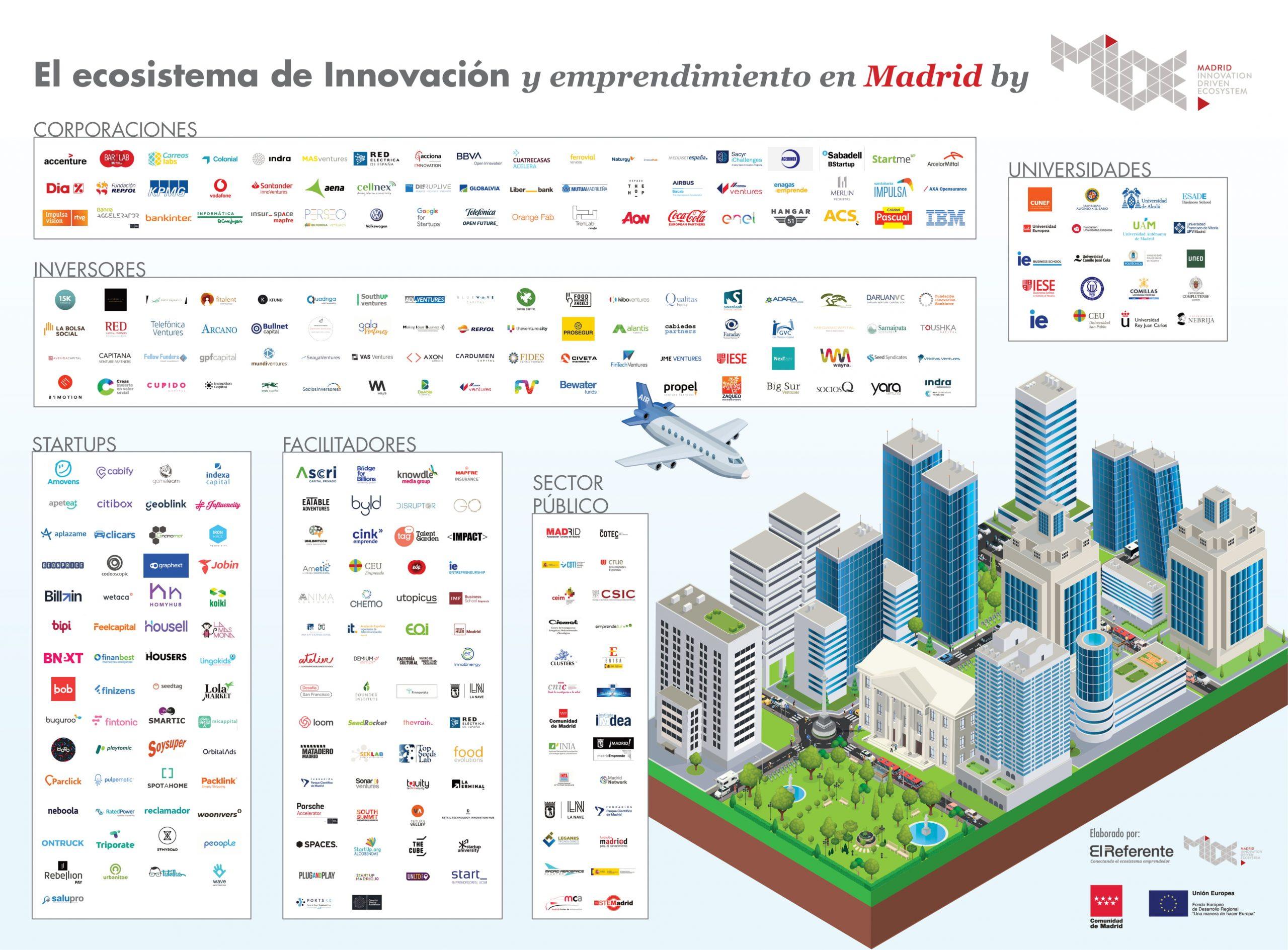 Madrid acumula el 36% de la inversión total de la innovación en España