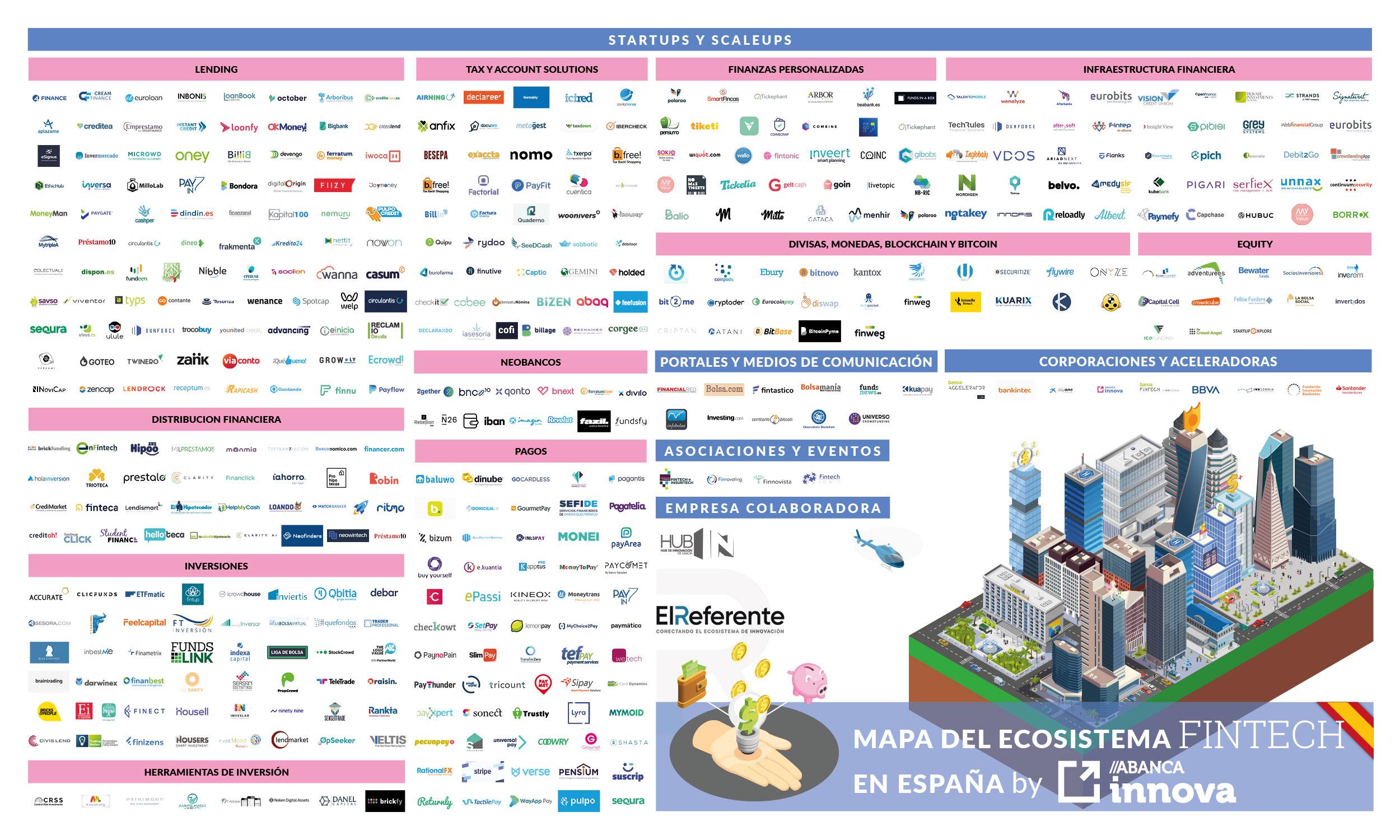 Mapa actualizado (julio 2021) del ecosistema Fintech español.