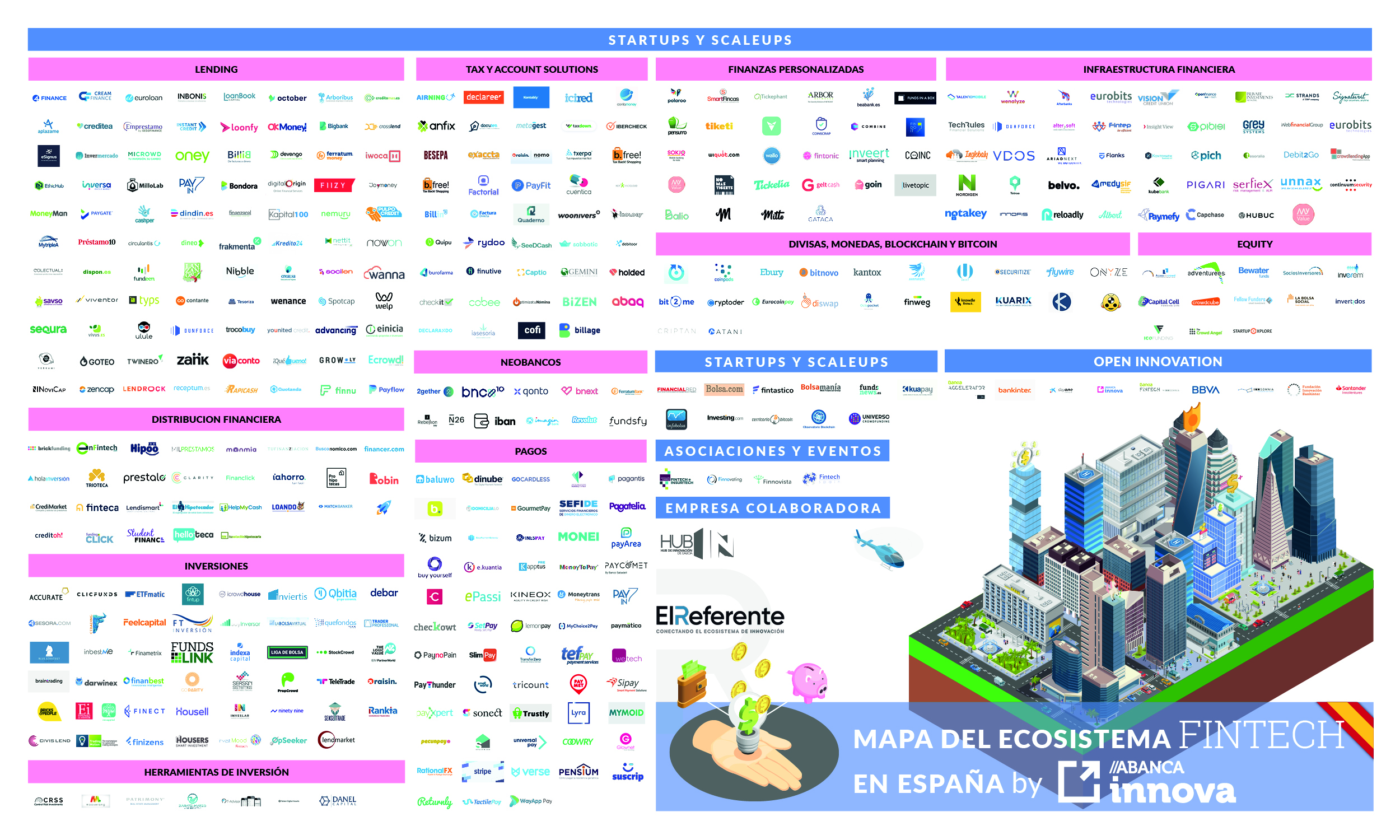 Mapa del sector Fintech en España en 2020