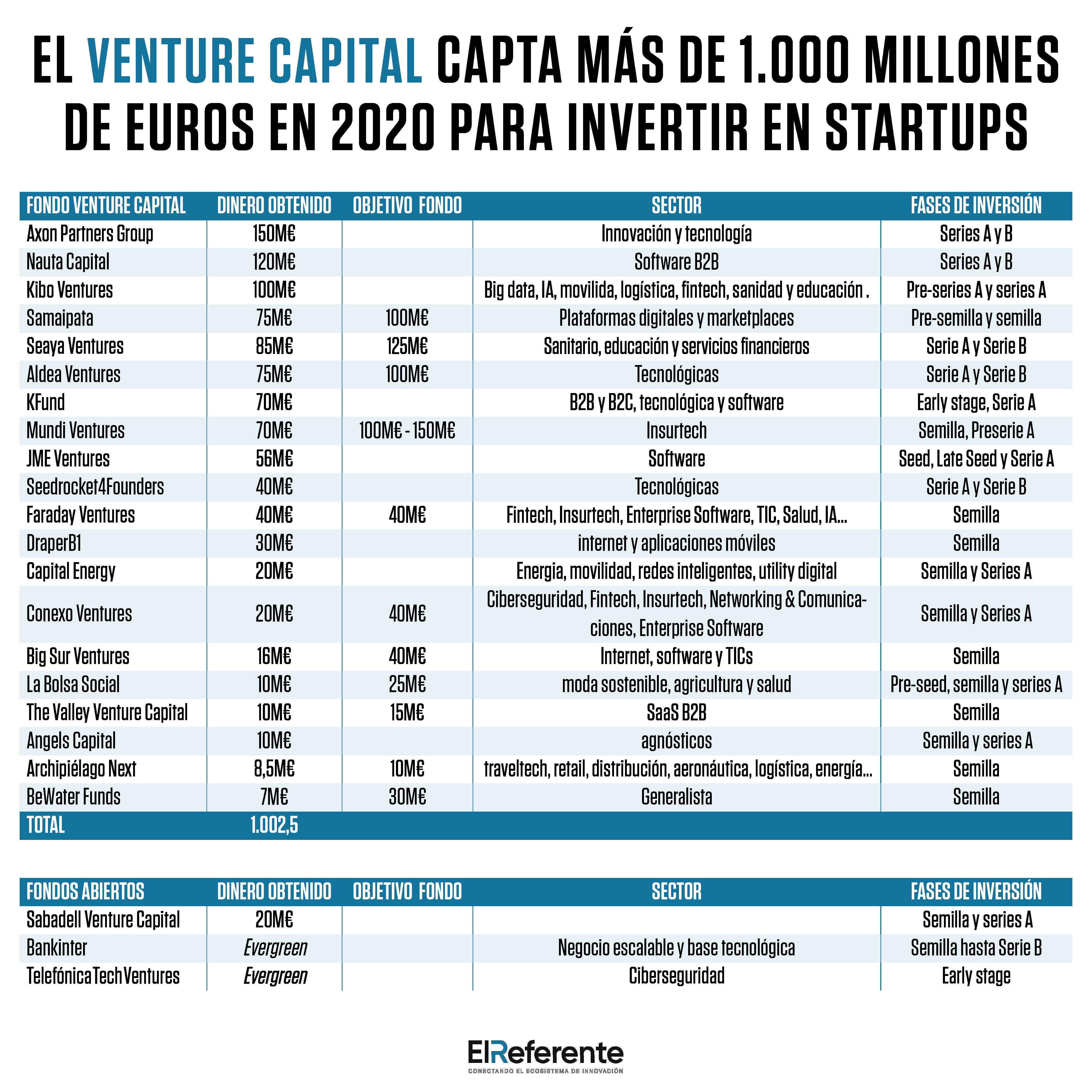 El Venture Capital español capta más de 1.000 millones de euros en 2020 para invertir en startups