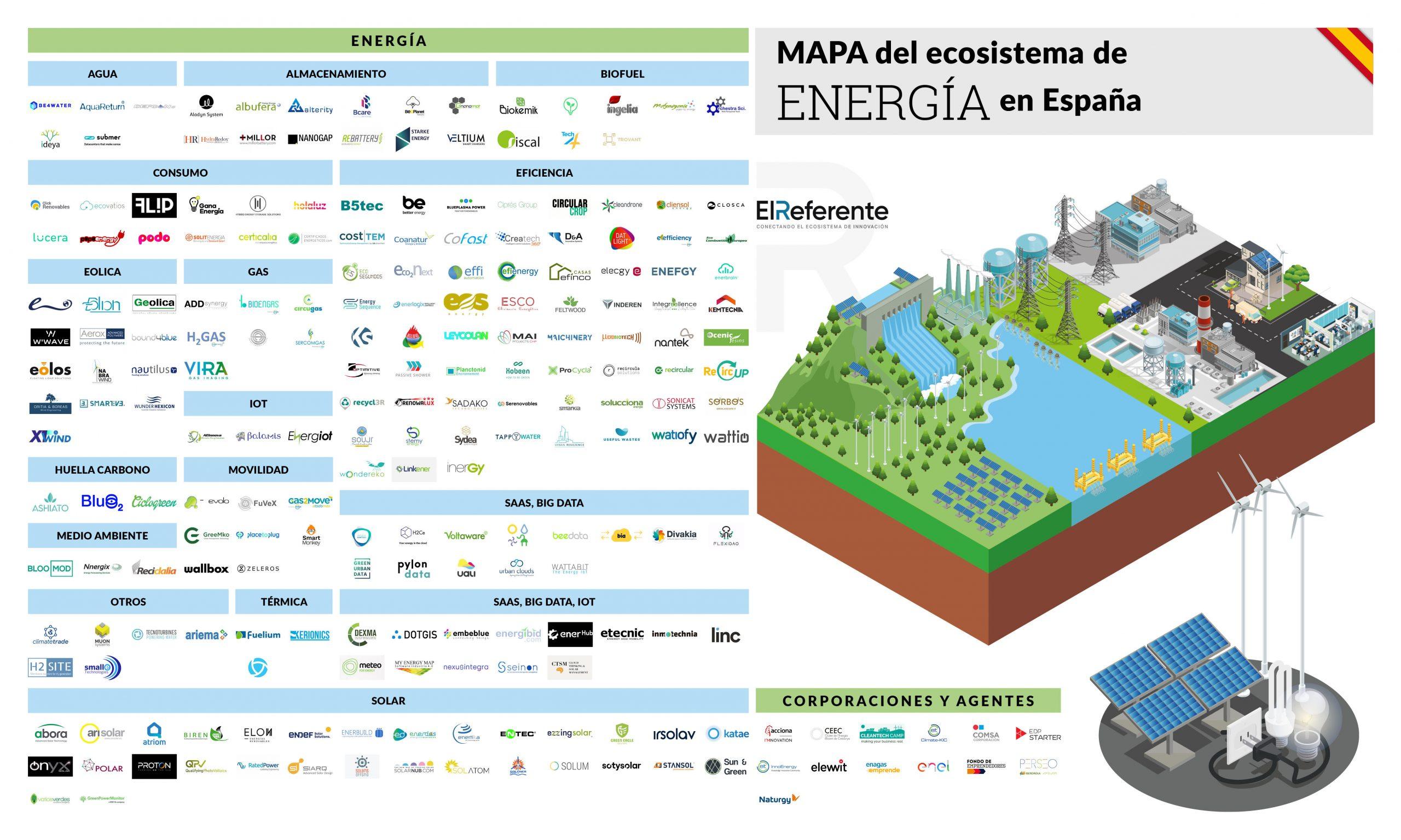 El sector EnergyTech avanza imparable hacia la sostenibilidad y la descarbonización