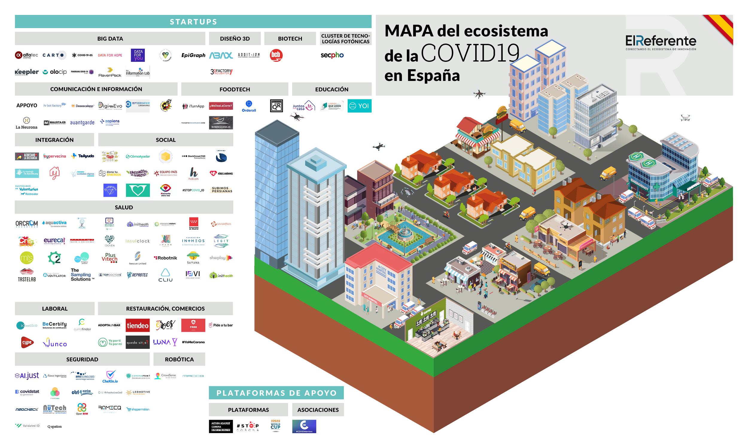 Reportaje de El Referente sobre el ecosistema startup durante la pandemia del Covid-19.