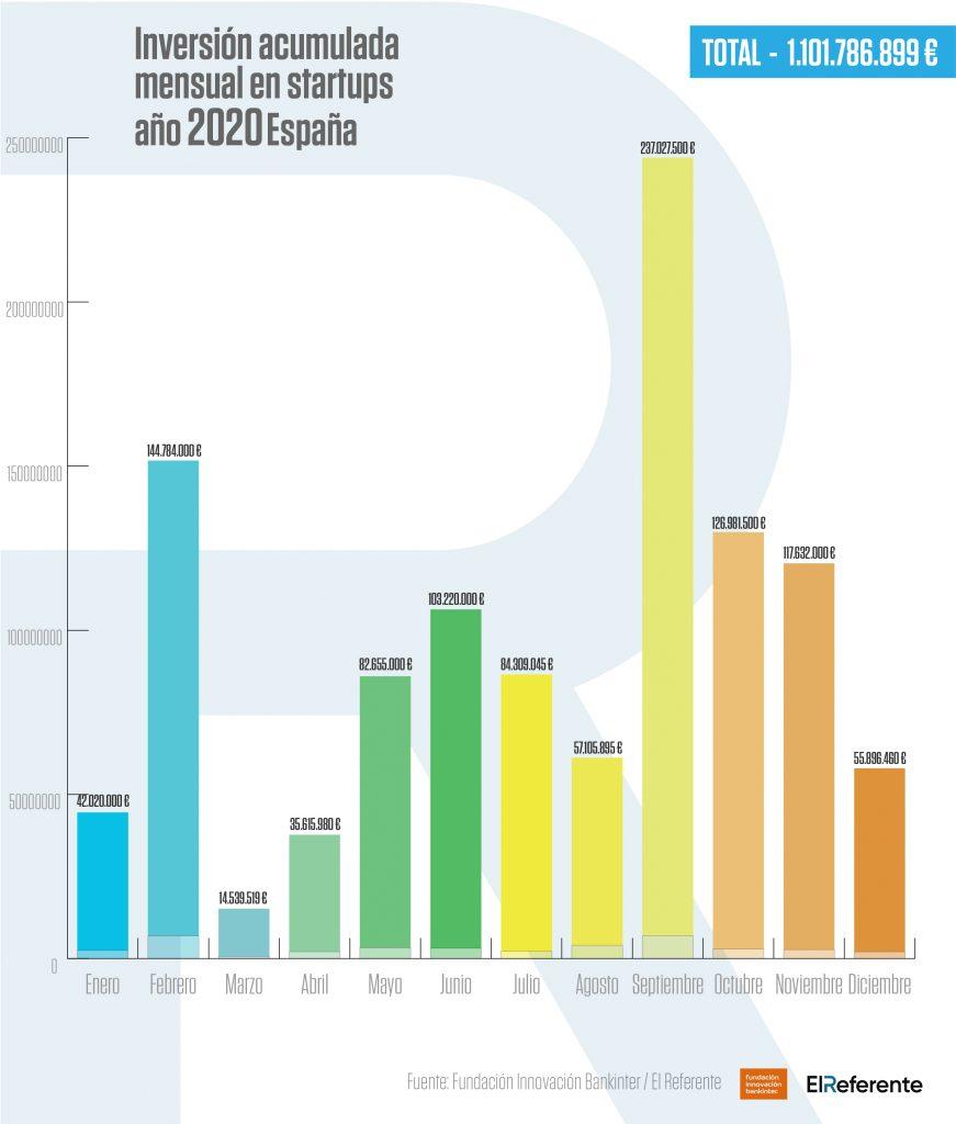 Acumulado mensual de inversion en startups año 2020