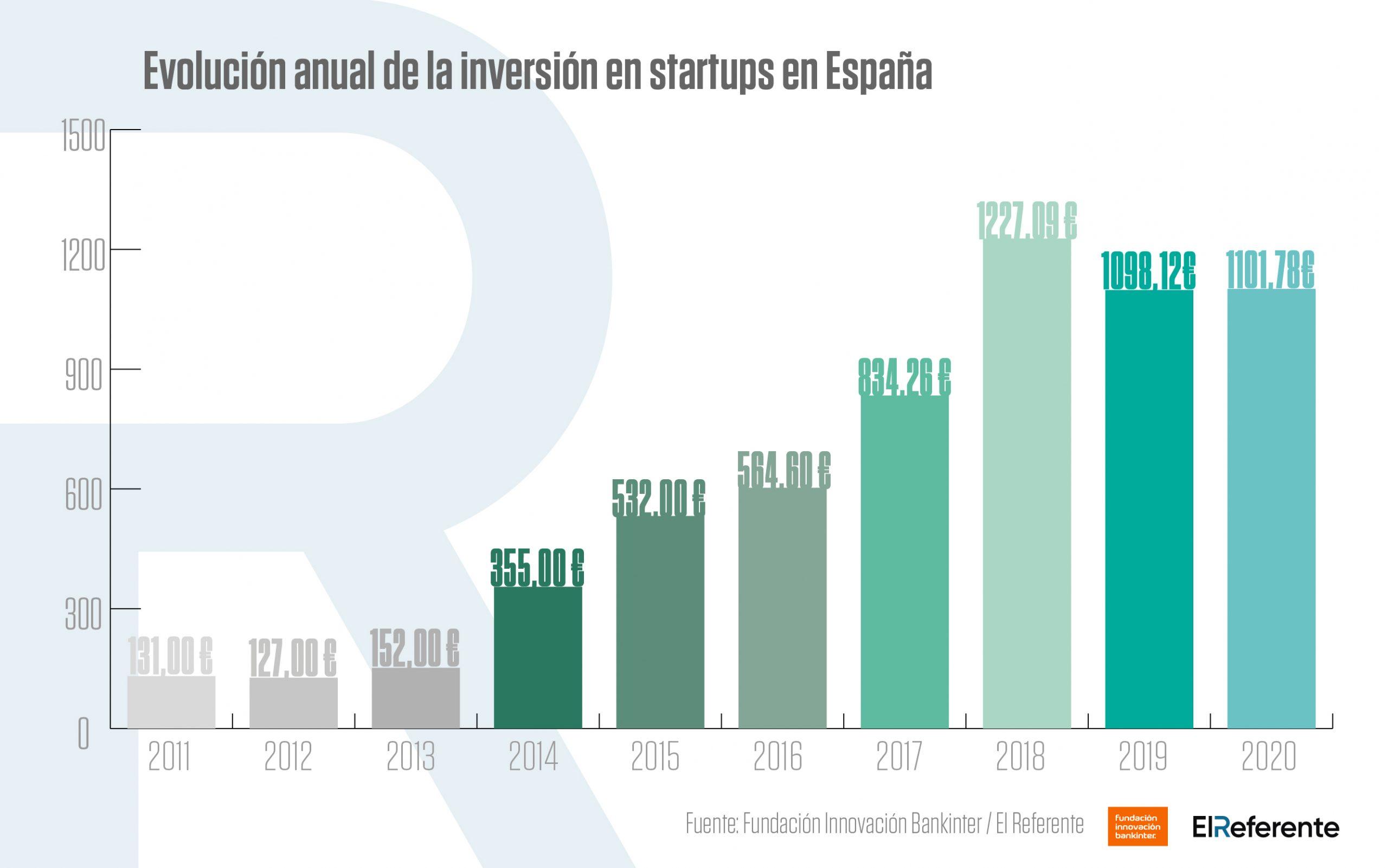 Histórico Acumulado de inversiones startups España