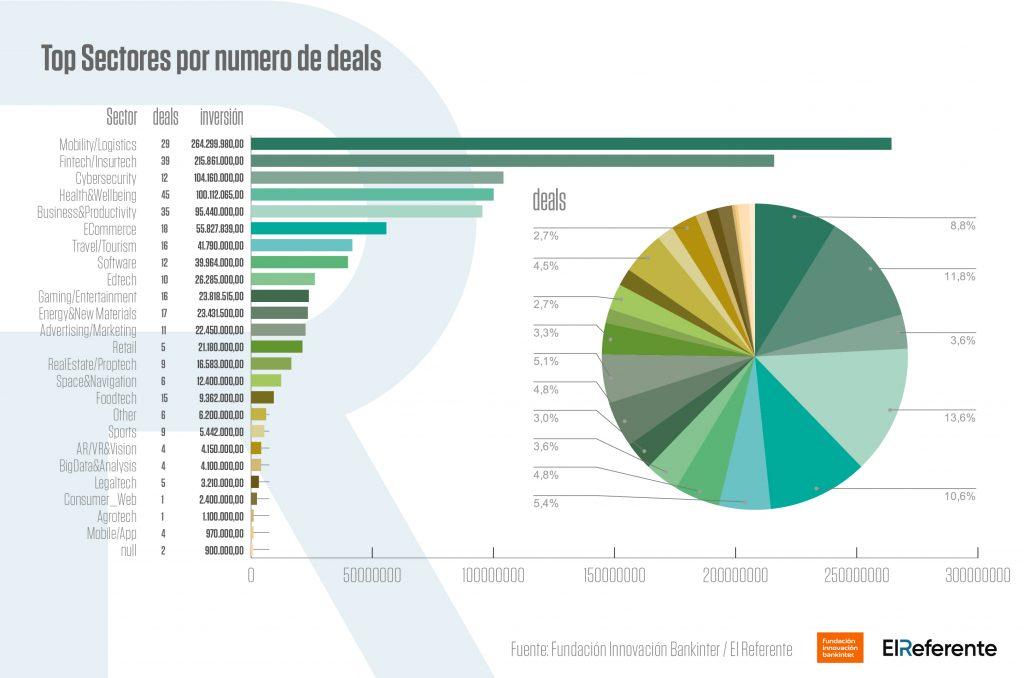 Acumulado de la inversion de startups 2020 por sectores