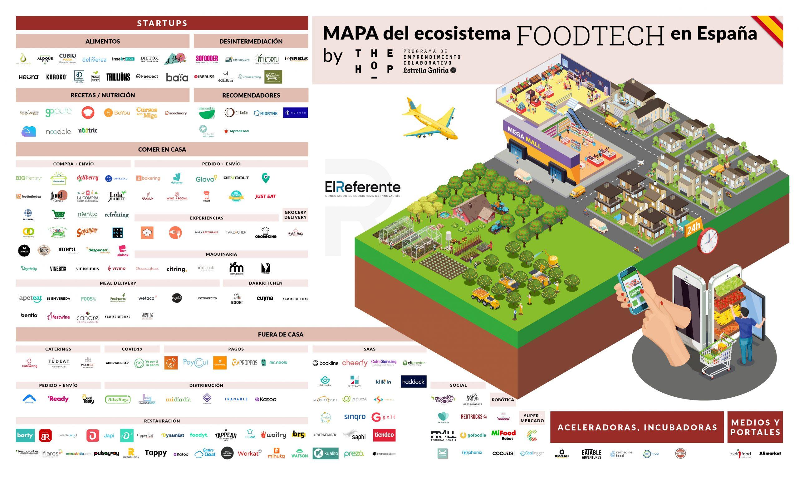 Reportaje sector foodtech 2021