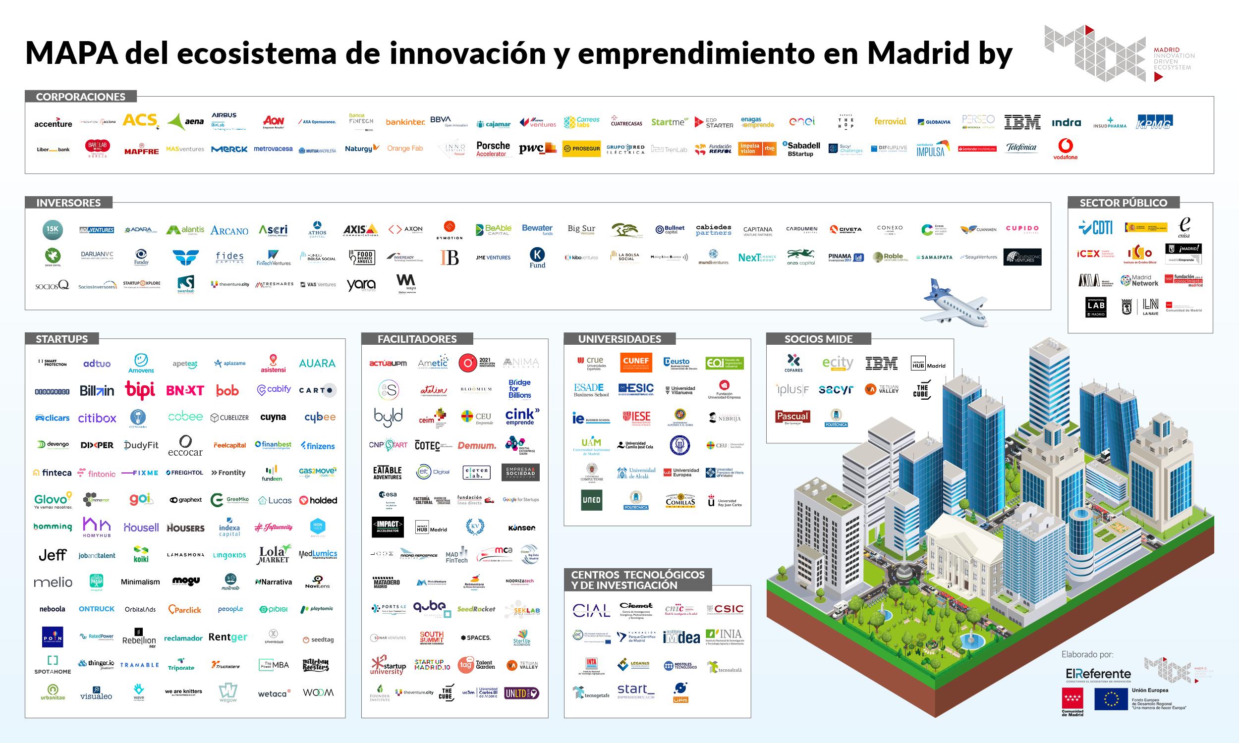 Madrid sigue a la cabeza de la inversión en el ecosistema startup español