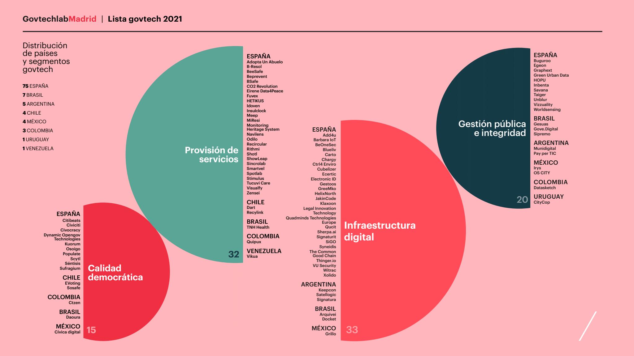 IE University presenta la 'Lista IE Govtech 2021' que identifica las 100 Govtech con mayor impacto de Iberoamérica