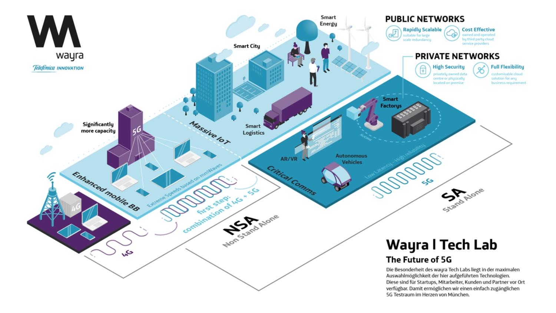 Telefónica y Wayra Alemania abren el 5G Tech Lab