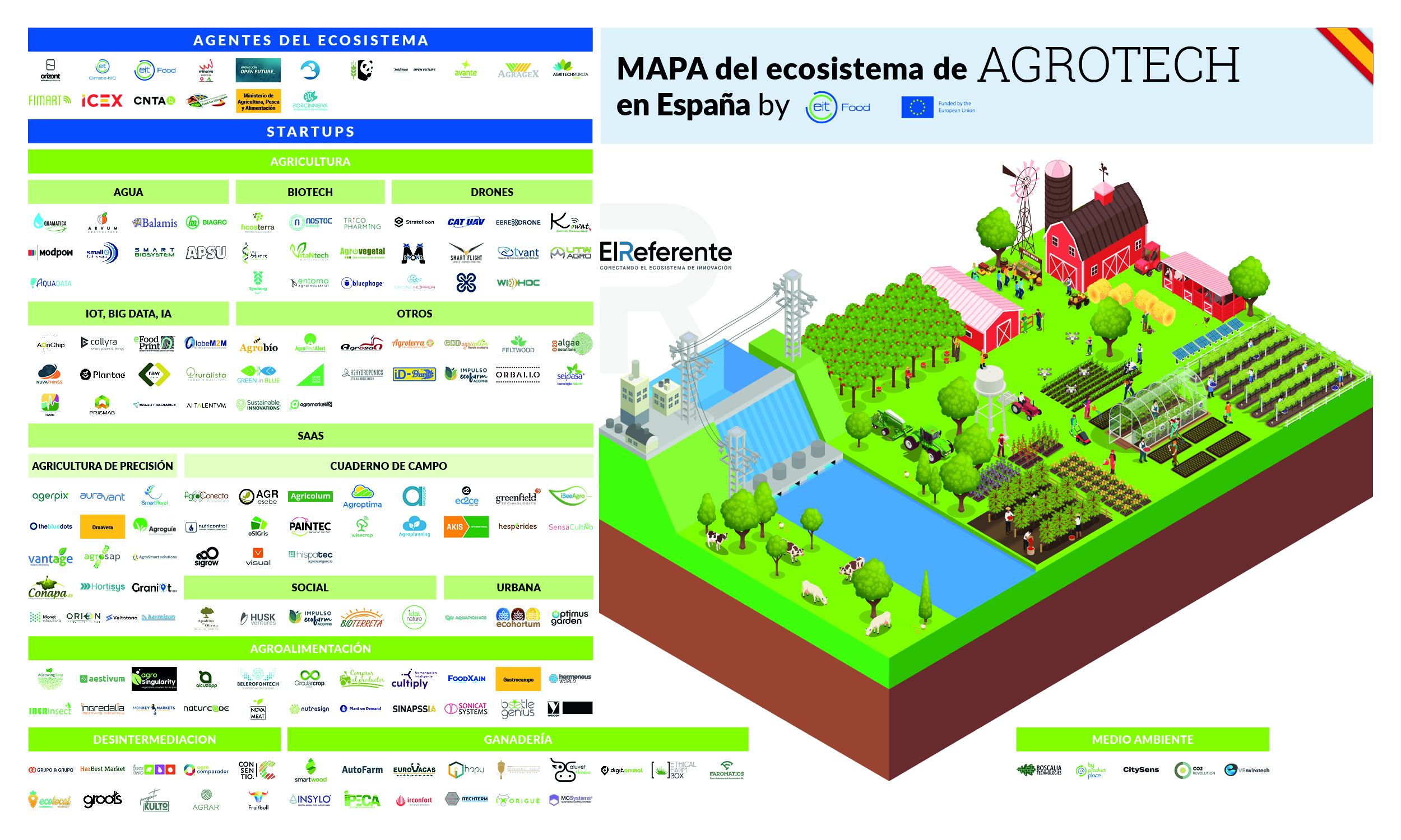 Mapa de El Referente y EIT Food del ecosistema Agrotech en España 2021.