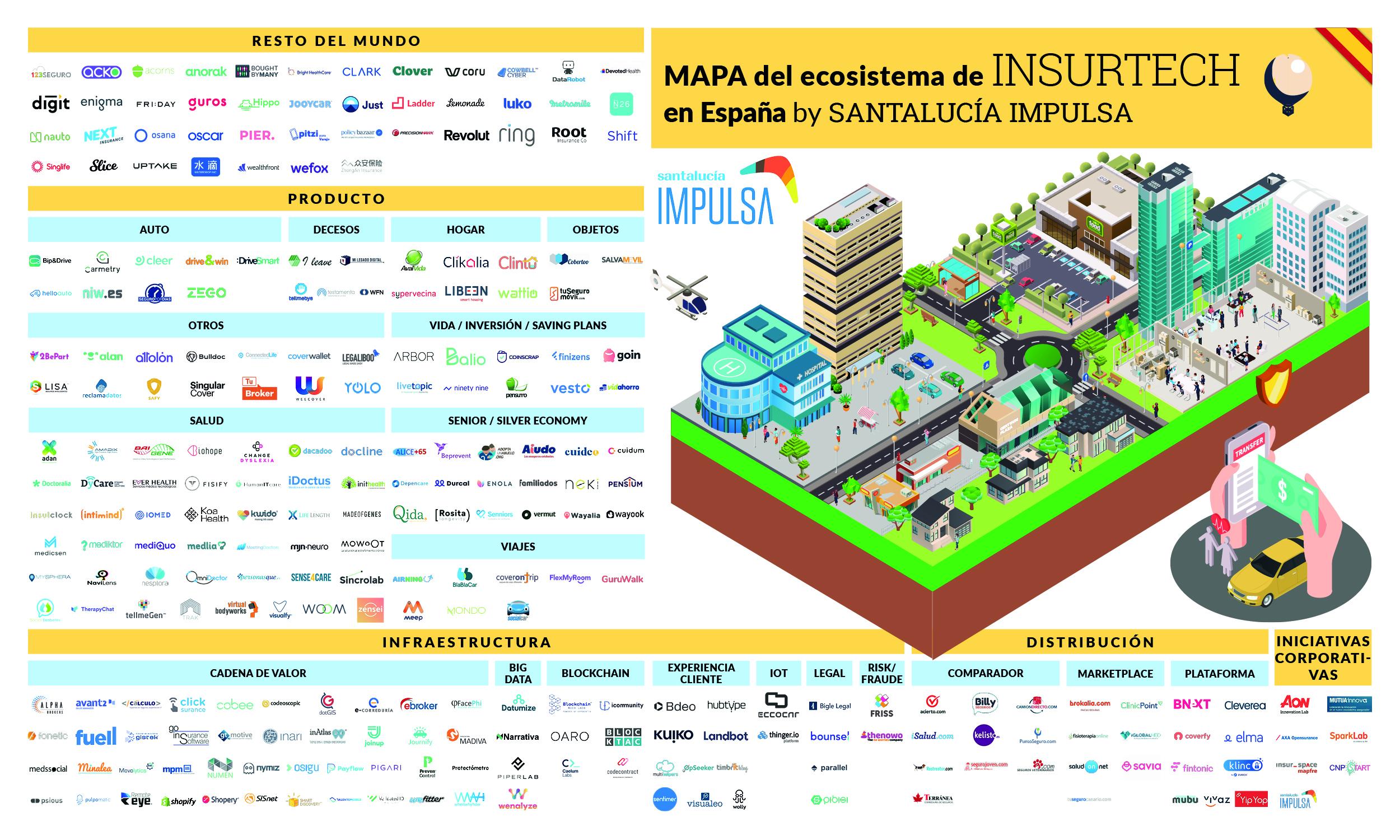 El Referente, junto a Santalucía Impulsa hemos elaborado el MAPA del sector Insurtech en España, con el objetivo de señalar los principales agentes que ayudan a la transformación del sector.