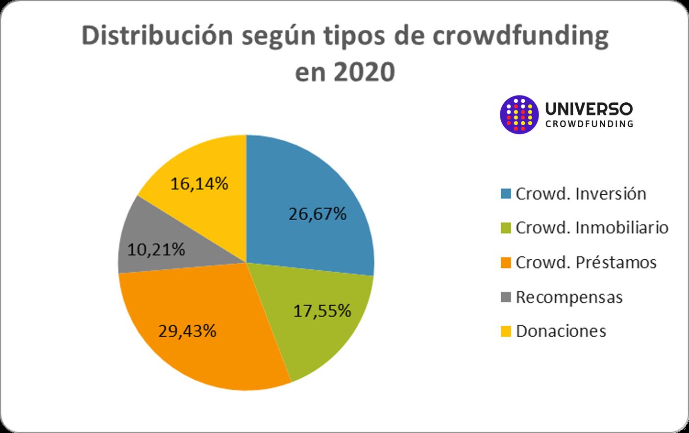 El crowdfunding recaudó en España casi 170 millones de euros en 2020